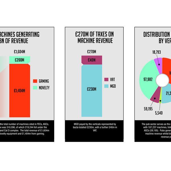 Bacta PWC contributions Chart amusement gaming